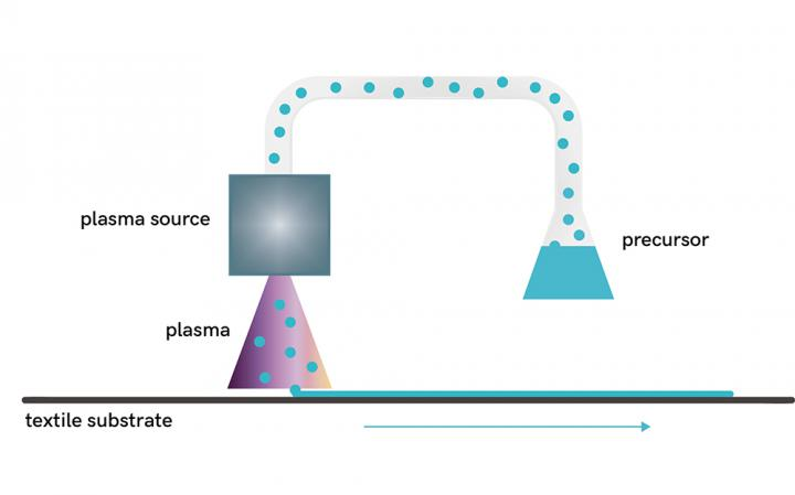 Plasma surface treatment - principle