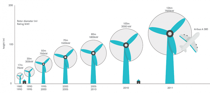 Evolution of wind turbines' size and power