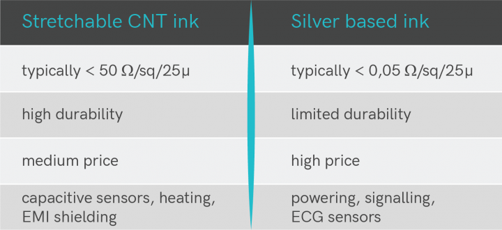 comparison beween CNT and silver based inks