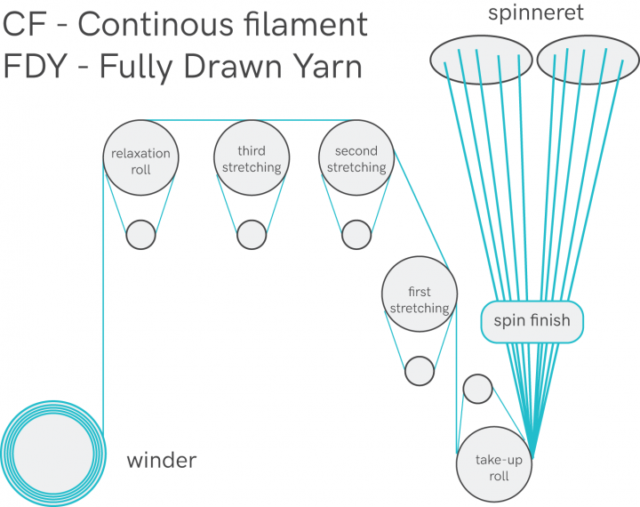 continuous filament - fully drawn yarn