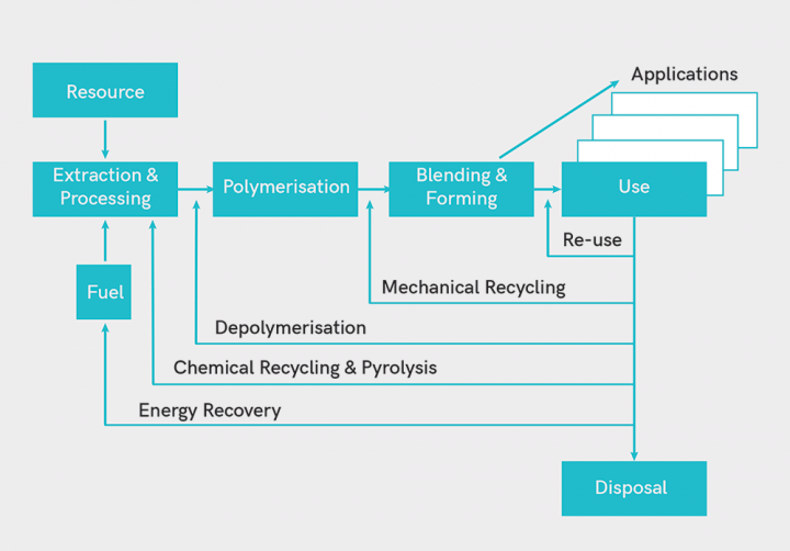 recycling and valorisation scheme of FRPs