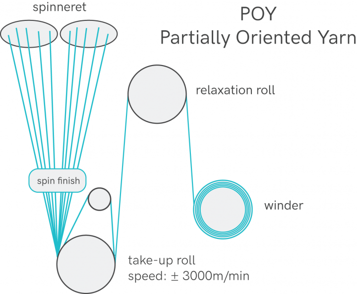POY - partially oriented yarn